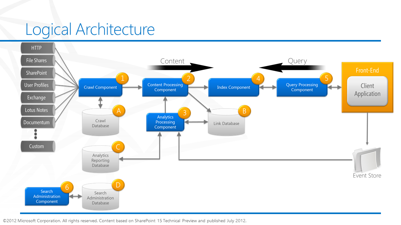 Sharepoint 2013 training videos online asp dot net training for Online architects